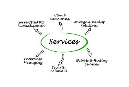 vpn: IT  Services Stock Photo