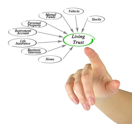 heir: Diagram of Living Trust