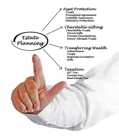 lawer: Estate Planning
