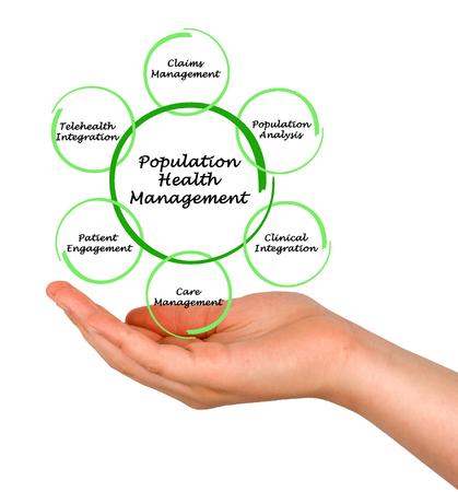 poblacion: Gestión de Salud de la Población