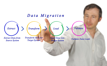 access point: Data Migration