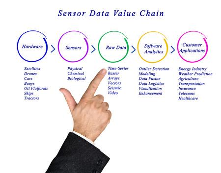 sensor: Sensor Data Value Chain