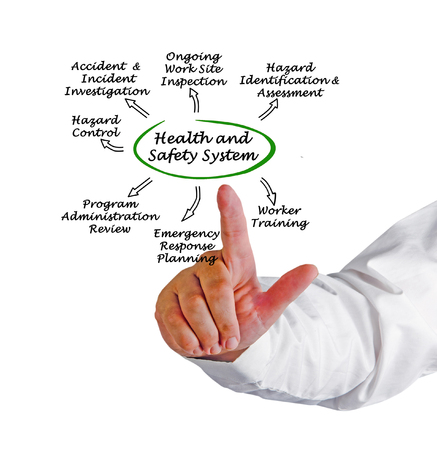 safety: Health and Safety System Stock Photo