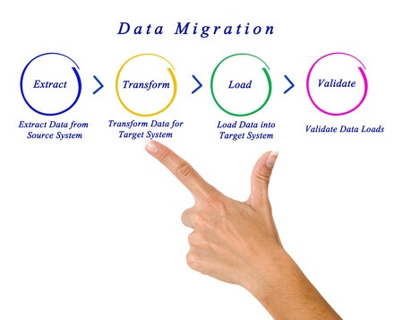 sequential: Data Migration