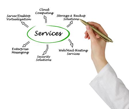 data management: IT  Services Stock Photo