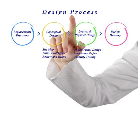 prototypes: Web Site Design Process