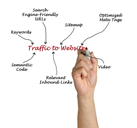 semantic: Traffic to Website