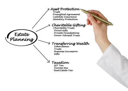 succession planning: Estate Planning
