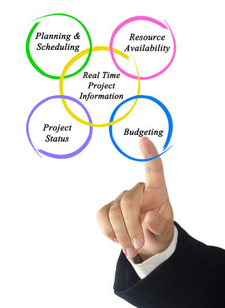 project planning: Real-Time Project Information Stock Photo