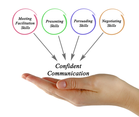 persuading: Diagram of Confident Communication