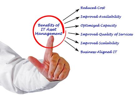improvment: Benefits of IT Asset Management
