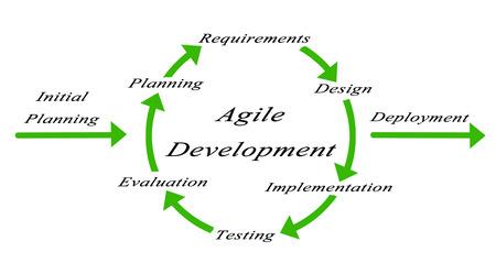 Diagram of Agile Development Stock Photo