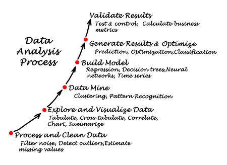 regression: Data Analysis Process