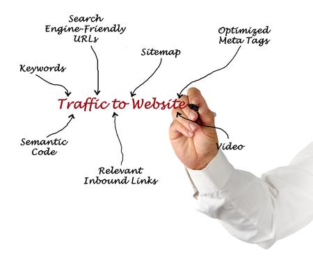 keywords link: Traffic to Website