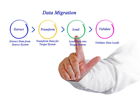 indexed: Data Migration