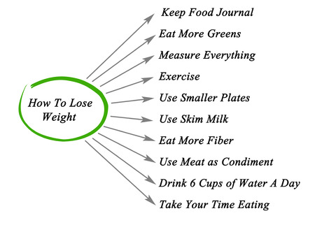 skim: How To Lose Weight