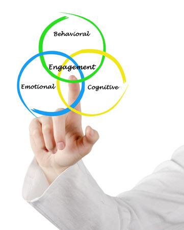 cognition: Engagement of cognition, behavior,and emotions