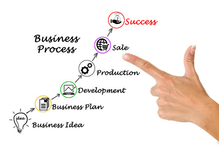 innovator: Successful Business