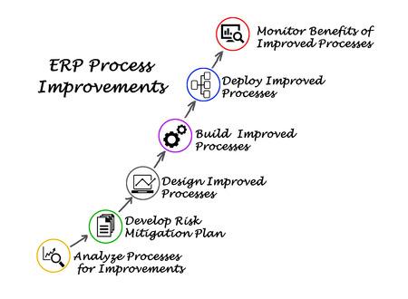 analisys: ERP Process Improvements