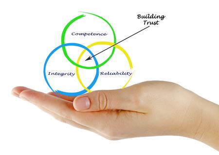building trust: Building trust