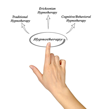 hypnotherapy: Diagram of Hypnotherapy