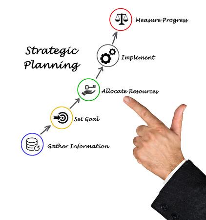 planificacion estrategica: Planificación estratégica Foto de archivo
