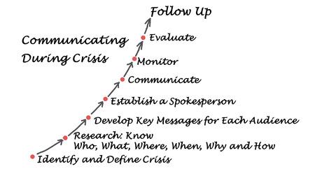 communicating: Diagram of Communicating During Crisis