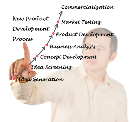 commercialization: New Product Development Process