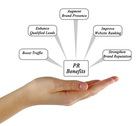 Benefits of PR