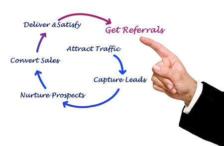 referrals: How to get referrals Stock Photo