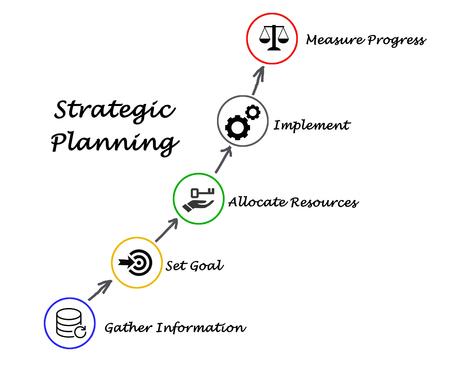 planeaci�n estrategica: Planificaci�n estrat�gica Foto de archivo