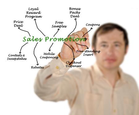 rebates: Diagram of Sales Promotion Stock Photo