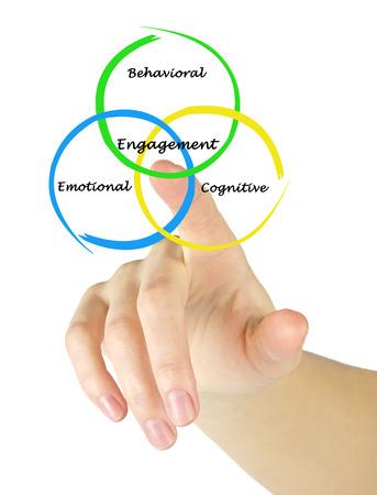 behavior: Engagement of cognition, behavior,and emotions