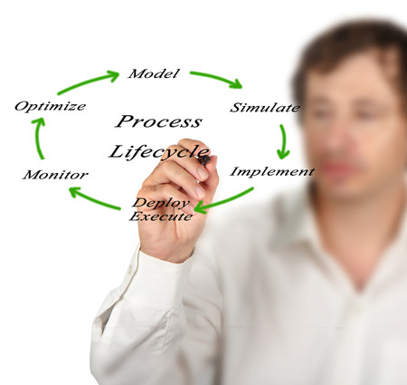 lifecycle: Diagram of process lifecycle Stock Photo
