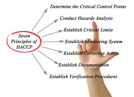 critical conditions: Principles of HACCP Stock Photo