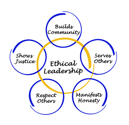 ethical: Ethical Leadership