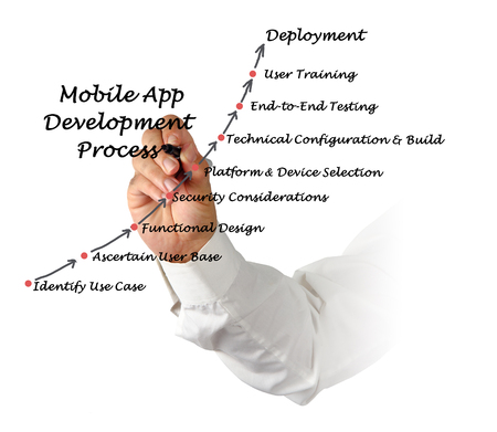 considerations: Diagram of  Mobile Application development process
