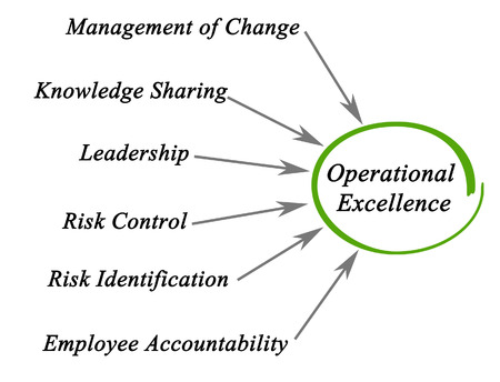 operational: Diagram of Operational Excellence Stock Photo