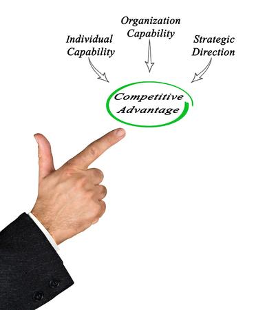 competitive advantage: Competitive Advantage