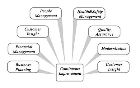 Diagram of Continuous Improvement Stock Photo