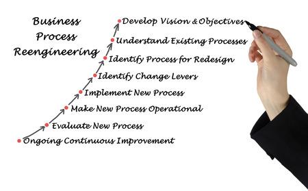 reengineering: Diagram of Business Process Reengineering Stock Photo