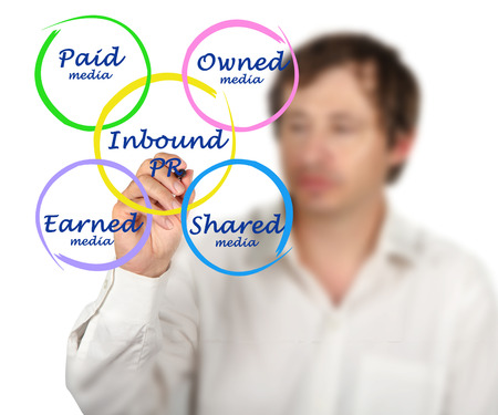 pr: Diagram of Inbound PR Stock Photo