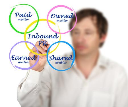 earned: Diagram of Inbound PR Stock Photo