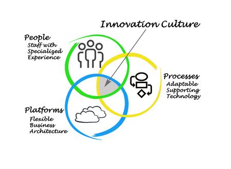 culture: Innovation culture