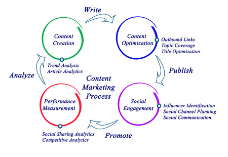 influencer: Content Marketing Process