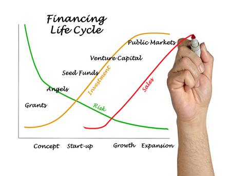 grants: Financing Life Cycle Stock Photo