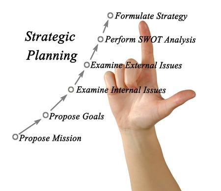 formulation: Strategic Planning Mission