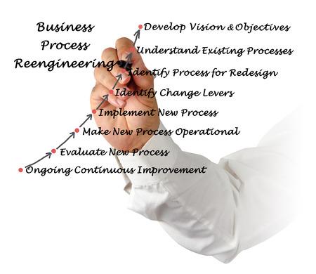 business process reengineering: Diagram of Business Process Reengineering Stock Photo