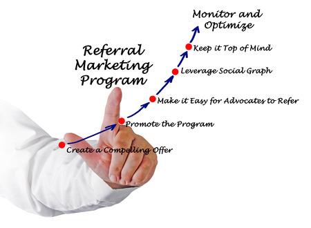 leverage: Programa de marketing de recomendaci�n