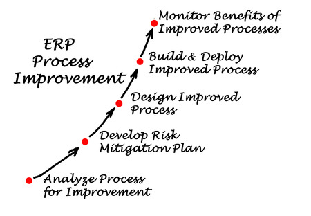 mitigation: Diagram of ERP Process Improvement Stock Photo